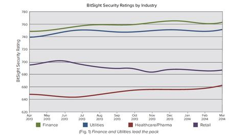 (Source: BitSight Technology, 'Will Healthcare Be the Next Retail?')