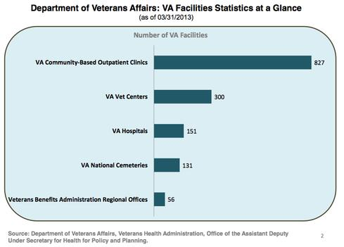 (Source: Department of Veterans Affairs)