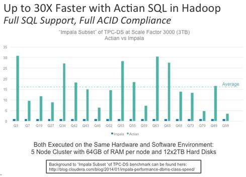 Actian internal research claims faster querying than Cloudera Impala.