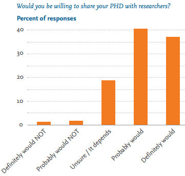 Most consumers are willing to consider sharing their personal health data for research purposes (Source: Personal Data for the Public Good report)