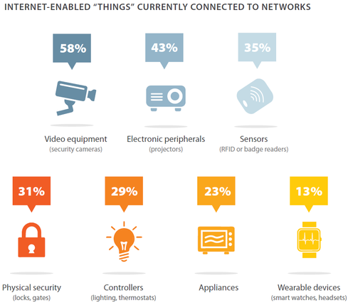 Spiceworks recently released a report on the readiness of IT for the Internet of Things, based on a survey of IT professionals and systems admins. It also reveals what's connected now.