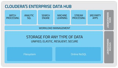 Cloudera also touts machine learning and stream processing (through Spark), but Impala is its SQL tool, and Hadoop's MapReduce is for batch processing.