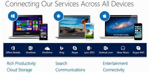 A slide from Monday's WPC keynote demonstrates Microsoft's cross-platform emphasis. (source: Microsoft)
