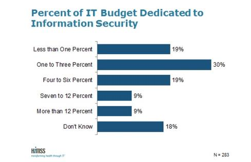 (Source: 6th Annual HIMSS Security Survey)