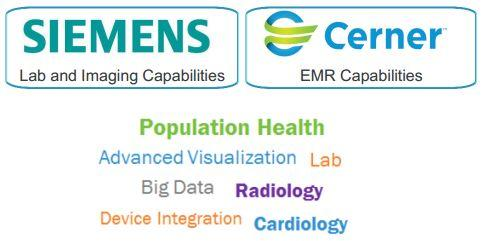 Cerner-Siemens alliance (Source: Cerner presentation)