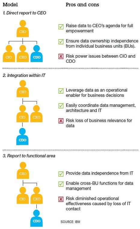 5 Priorities For Chief Data Officers Informationweek