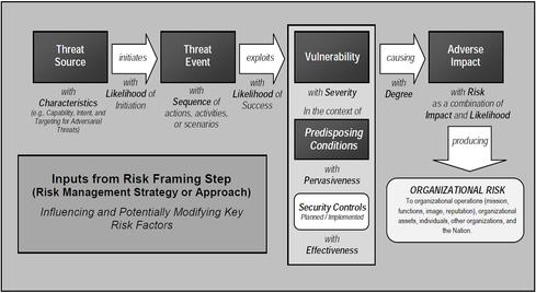 Cyber Risk Dashboards: False Sense Of Control? - InformationWeek