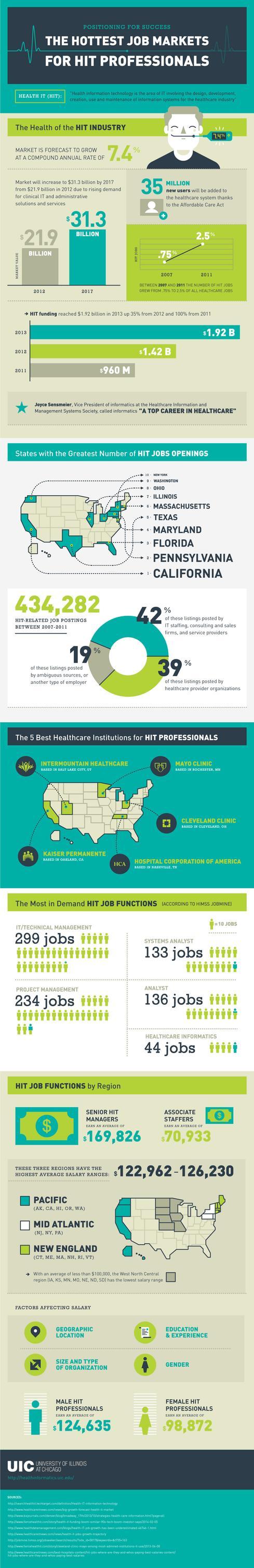 (Source: UIC Health Informatics Online, University of Illinois, Chicago)