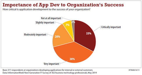 Think apps are the only way IT can contribute to business success? Not so.