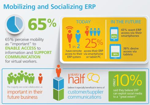 Selected findings from Epicor's 2014 Global ERP Survey.