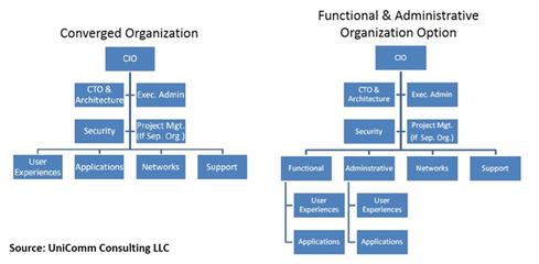 6 Reorg Steps To Bring Telecom Mainstream IT Together