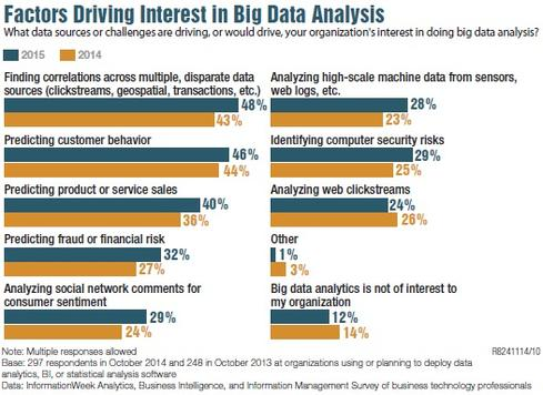 Big Data Analytics Time For New Tools Informationweek