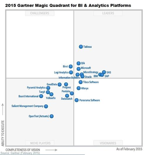 Gartner Magic Quadrant for Bl & Analytics Platforms 2015