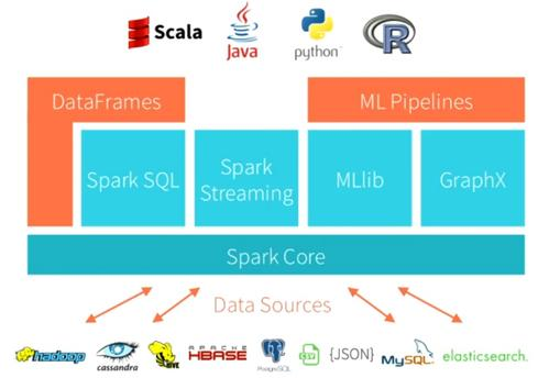 Apache Spark supports SQL, machine-learning, graph, and streaming analysis against a range of data types, and in multiple development languages.