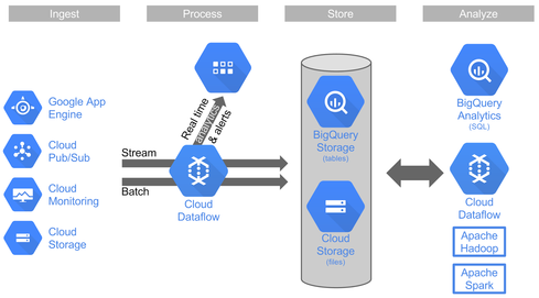 Google Adds To BigQuery Big Data Capabilities