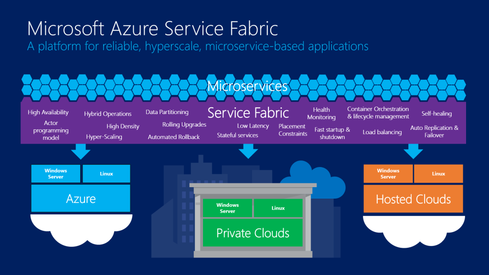 Microsoft Offers Azure Service Fabric For Distributed Apps