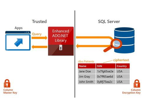 Microsoft Releases SQL Server 2016 Preview, Azure Update