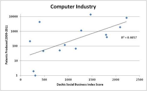 Are Social Businesses Really More Innovative? - InformationWeek