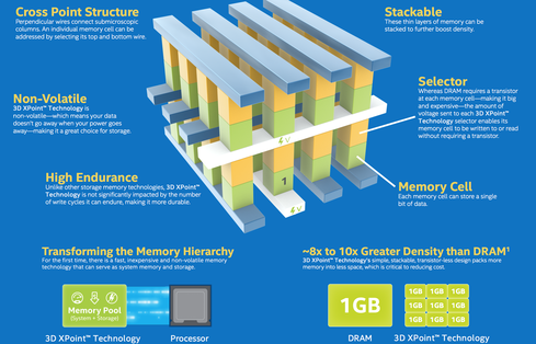 (Image: Intel/Micron)