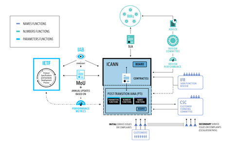 ICANN Proposal: Internet With Less US Oversight