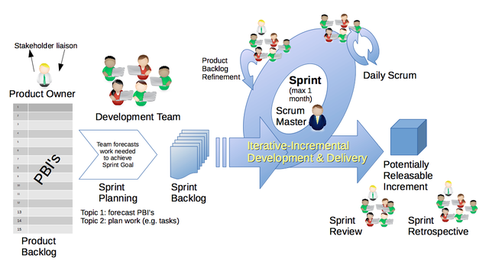 Scrum methodology is based around the sprint.