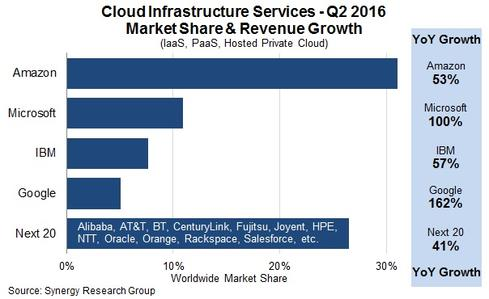 world public private cloud storage industry forecasts Idc futurescape: worldwide cloud 2016 predictions they will access 78% of it resources through some form of cloud —public, private and cloud storage.