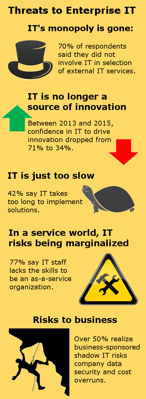 Survey information source: Accenture report 'IT Is Dead. Long Live IT!'  (Images, top to bottom: Panptys, yod67, Arkadi BojarA!inov, and IfH85/iStockphoto)