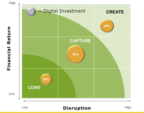 Example of a portfolio approach to digital transformation  for a company moving beyond core capabilities
