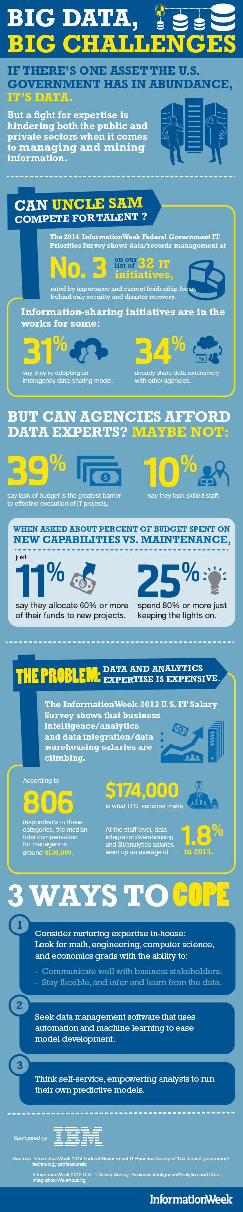 Big Data, Big Challenges