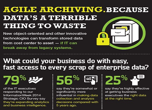 Agile Archiving. Because Data�s A Terrible Thing To Waste