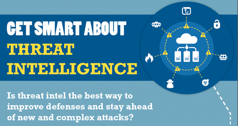 Get Smart About Threat Intelligence