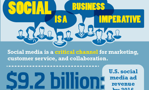 Social is a Business Imperative