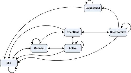 Theoretical diagram of the Border Gateway Protocol (BGP).  