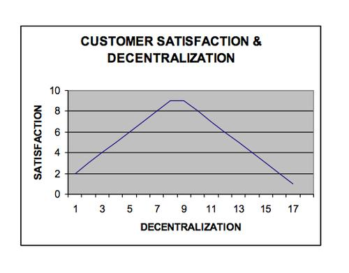 There is a cutoff for customer satisfaction when IT is decentralized.