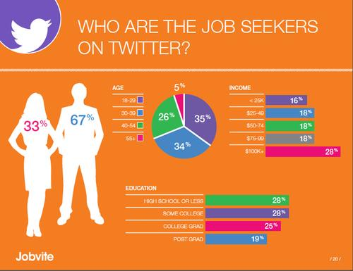 More men than women use Twitter to search for jobs, according to the 2012 Social Job Seeker Survey by Jobvite. (Source: Jobvite)