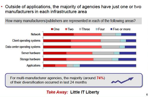 Most IT departments use only one or two vendors for everything but applications, according to MeriTalk. (Source: MeriTalk, 'Infrastructure Independence: Set My IT Free')