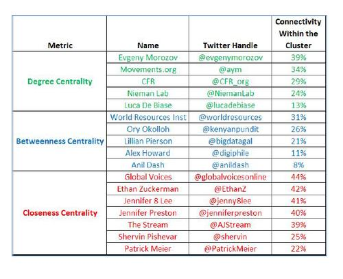 Table: Results - Noteworthy Entities in the Digital Humanitarian Cluster
