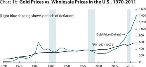 The chart show the relationship between gold prices and US wholesale/producer prices from 1970 to the present.