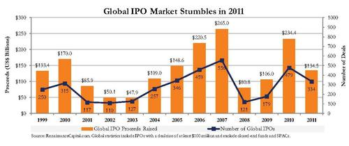 Global IPO performance declined, and US IPOs significantly underperformed the S&P 500.