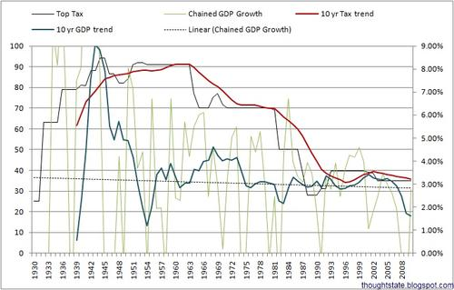Tax rates have been falling for nearly 50 years, but it's hard to make any conclusions about cause-and-effect.
