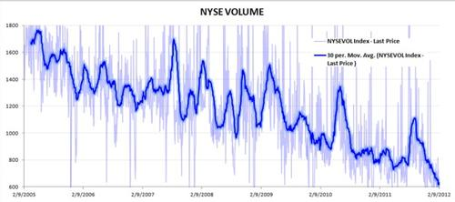 Stock volume keeps hitting new lows. That's not the sign of a healthy market. 