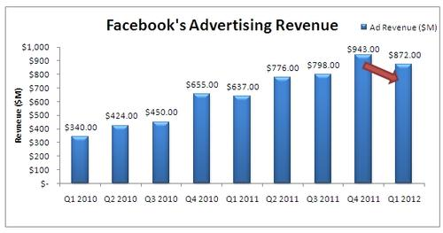 The fact that Facebook's advertising revenue recently dipped may not reassure investors.
