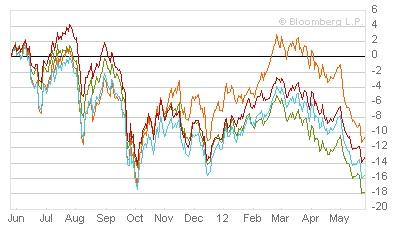 Major commodities indices have sold off sharply, despite equity indices holding up relatively well. Above: UBS Bloomberg CMCI commodities index (red), S&P GSCI (yellow), RJ CRB Commodities index (green), and the Rogers International commodities index (blue).