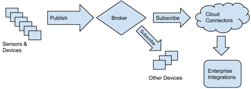 Typical architecture of a telemetry delivery system.