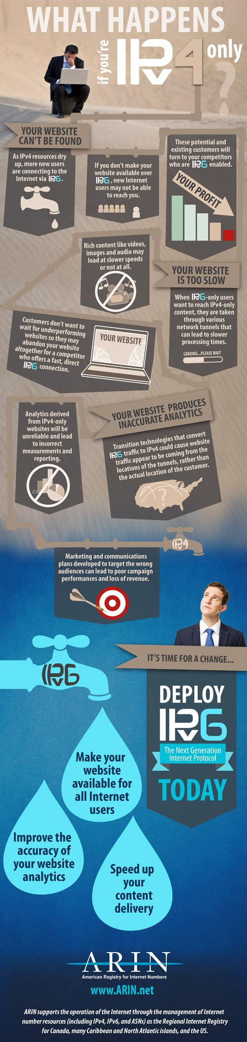IPv6 Infographic