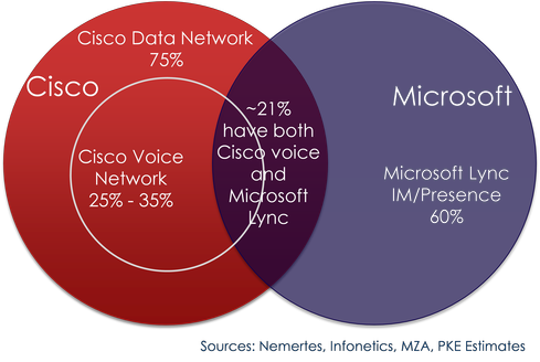 Cisco network/voice and Microsoft Lync have overlap in the enterprise communications and collaborations market.