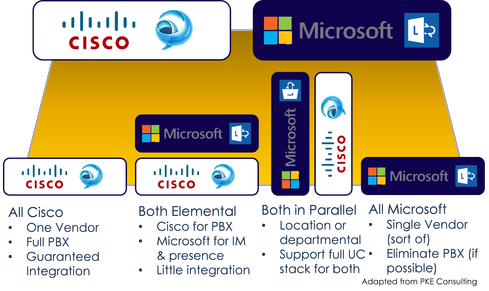 Four deployment choices for resolving the Cisco vs. Microsoft communications and collaboration dilemma.