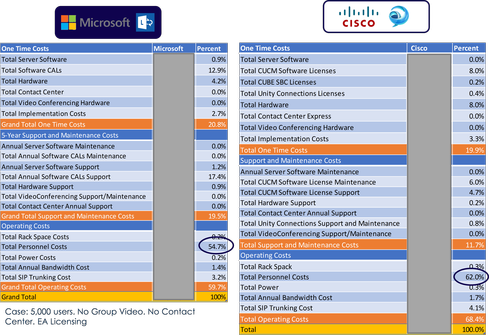 A comparison of the types of costs that should be modeled in a TCO comparison of Cisco vs. Microsoft.