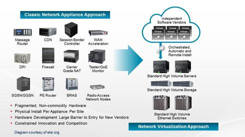 5 NFV Benefits   The Trends Driving Them   Network Computing