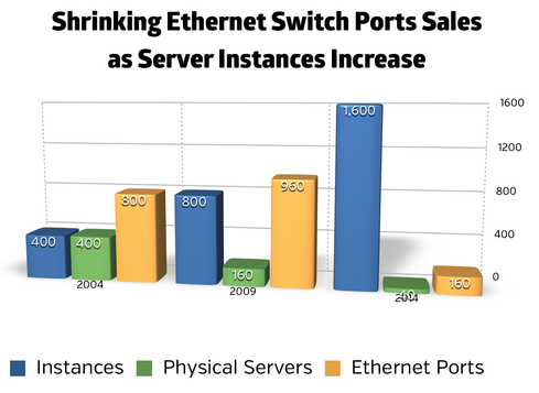 Why Ethernet Switch Sales Will Continue To Fall